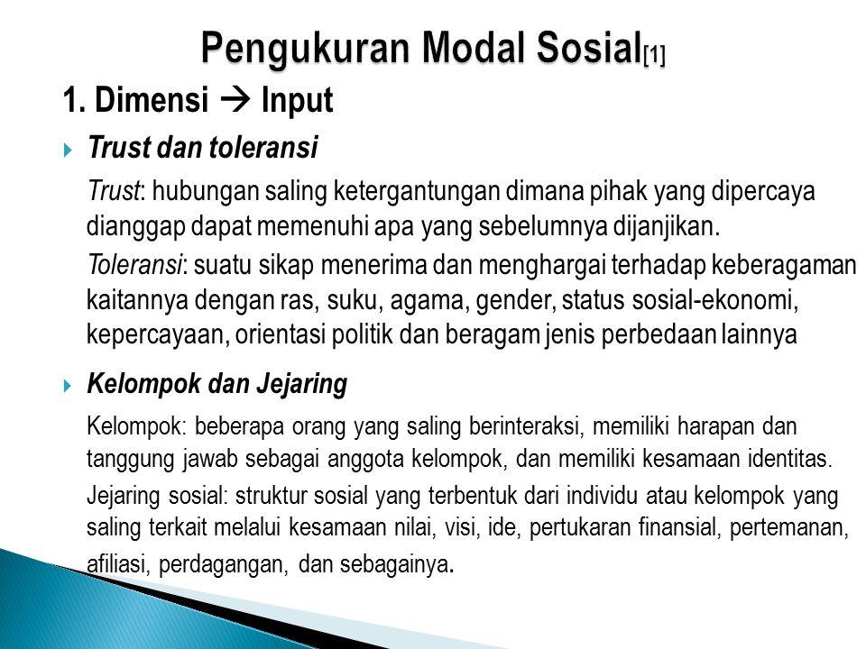 Pengukuran Modal Sosial[1]
